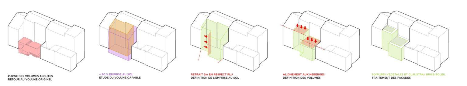 Visuel représentant des schémas en axonométrie de la maison de ville pour illustrer les principes de la nouvelle volumétrie.