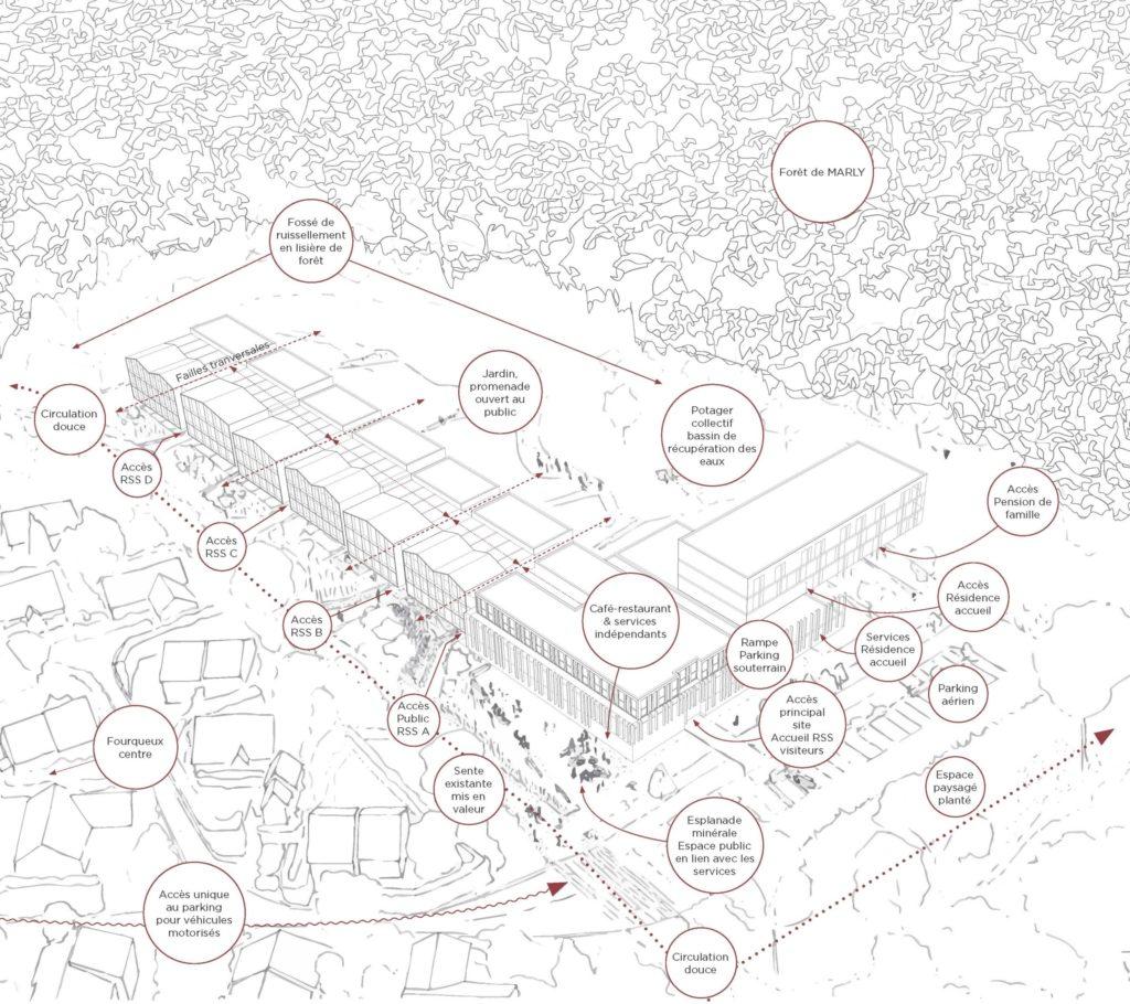 Dessin représentant une vue aérienne commentée du bâtiment permettant de voir les différents accès ainsi que son intégration paysagère.